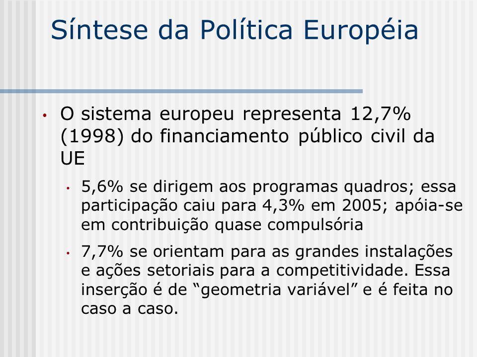 Síntese da Política Européia O sistema europeu representa 12,7% (1998) do financiamento público civil da UE 5,6% se dirigem aos programas quadros; ess