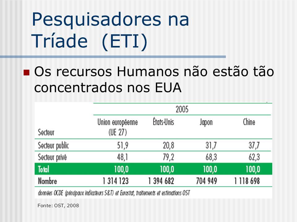 Pesquisadores na Tríade (ETI) Os recursos Humanos não estão tão concentrados nos EUA Fonte: OST, 2008