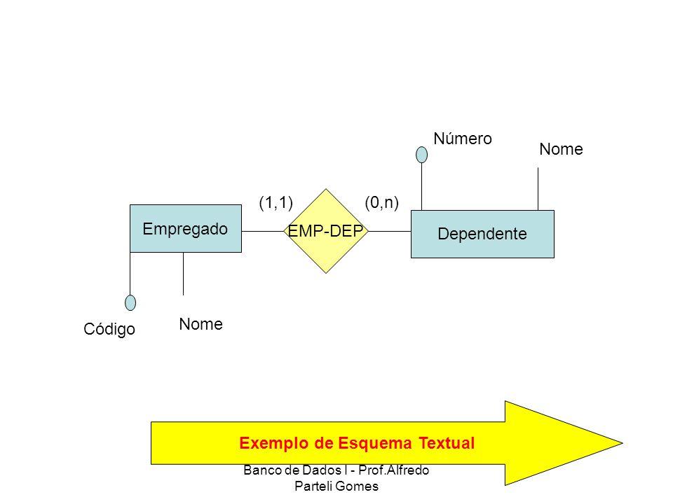 Banco de Dados I - Prof.Alfredo Parteli Gomes Dependente Empregado EMP-DEP Código Nome Número Nome (1,1)(0,n) Exemplo de Esquema Textual