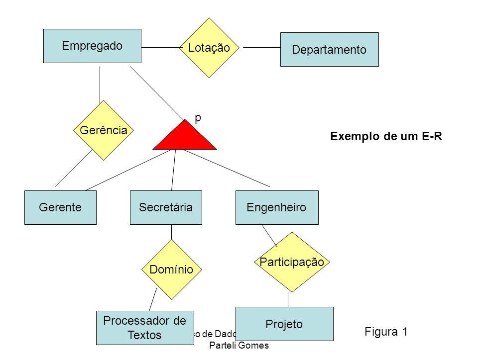 Banco de Dados I - Prof.Alfredo Parteli Gomes Empregado Processador de Textos EngenheiroSecretária Departamento Gerente Projeto Lotação Gerência Parti