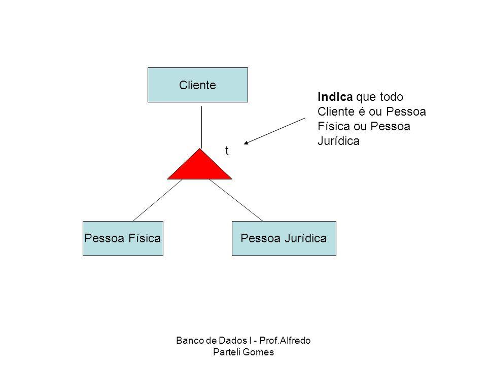 Banco de Dados I - Prof.Alfredo Parteli Gomes Cliente Pessoa JurídicaPessoa Física t Indica que todo Cliente é ou Pessoa Física ou Pessoa Jurídica