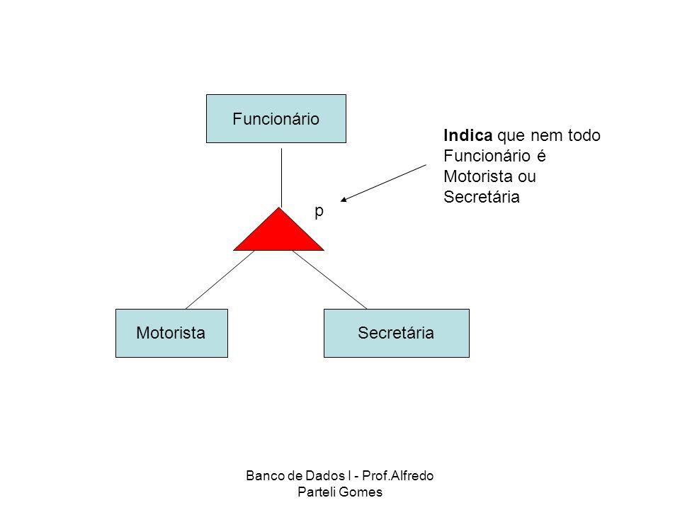 Banco de Dados I - Prof.Alfredo Parteli Gomes Funcionário SecretáriaMotorista p Indica que nem todo Funcionário é Motorista ou Secretária