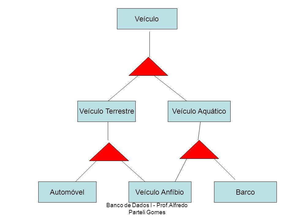 Banco de Dados I - Prof.Alfredo Parteli Gomes Veículo Veículo AquáticoVeículo Terrestre Veículo AnfíbioAutomóvelBarco