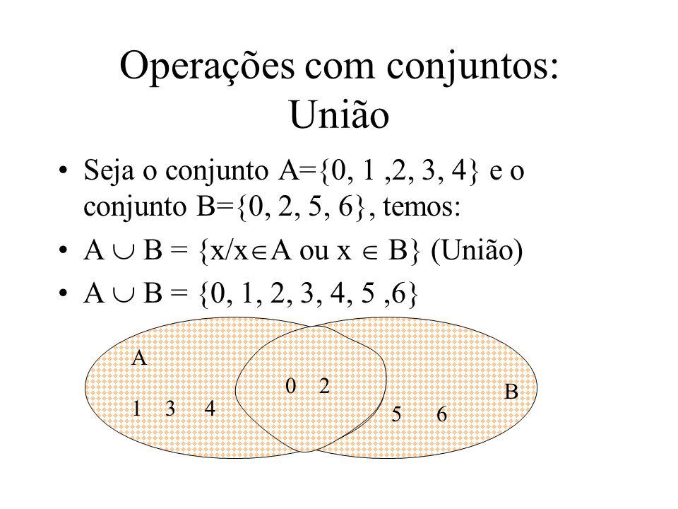 Operações com conjuntos: União Seja o conjunto A={0, 1,2, 3, 4} e o conjunto B={0, 2, 5, 6}, temos: A B = {x/x A ou x B} (União) A B = {0, 1, 2, 3, 4, 5,6} A B 1 3 4 5 6 0 2