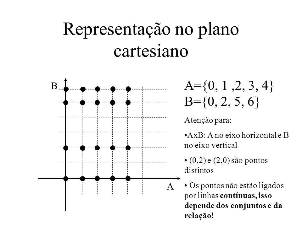 Representação no plano cartesiano A={0, 1,2, 3, 4} B={0, 2, 5, 6} A B Atenção para: AxB: A no eixo horizontal e B no eixo vertical (0,2) e (2,0) são pontos distintos Os pontos não estão ligados por linhas contínuas, isso depende dos conjuntos e da relação!