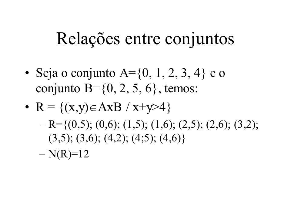 Seja o conjunto A={0, 1, 2, 3, 4} e o conjunto B={0, 2, 5, 6}, temos: R = {(x,y) AxB / x+y>4} –R={(0,5); (0,6); (1,5); (1,6); (2,5); (2,6); (3,2); (3,5); (3,6); (4,2); (4;5); (4,6)} –N(R)=12 Relações entre conjuntos