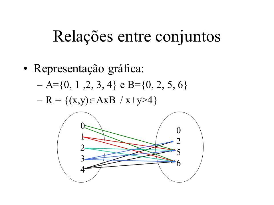 Representação gráfica: –A={0, 1,2, 3, 4} e B={0, 2, 5, 6} –R = {(x,y) AxB / x+y>4} 0123401234 02560256