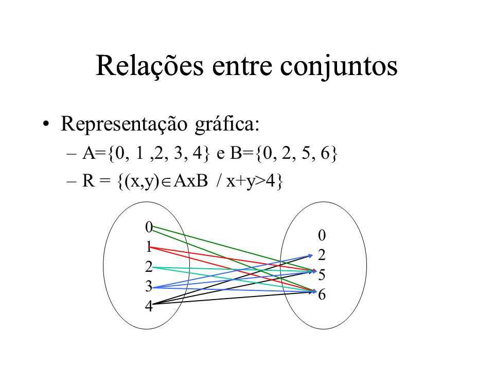 Relações entre conjuntos Representação gráfica: –A={0, 1,2, 3, 4} e B={0, 2, 5, 6} –R = {(x,y) AxB / x+y>4} 0123401234 02560256 Relações entre conjuntos