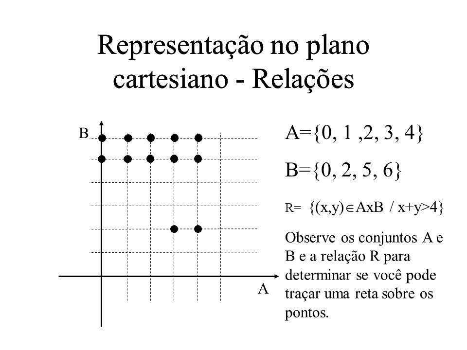 Representação no plano cartesiano - Relações A={0, 1,2, 3, 4} B={0, 2, 5, 6} A B R= {(x,y) AxB / x+y>4} Representação no plano cartesiano - Relações Observe os conjuntos A e B e a relação R para determinar se você pode traçar uma reta sobre os pontos.