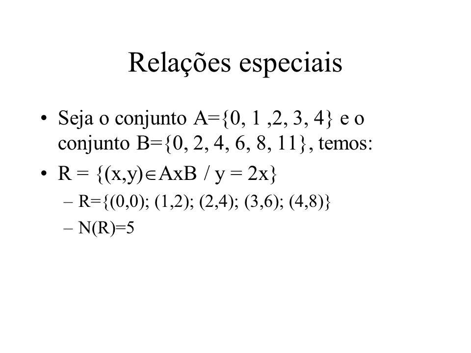Relações especiais Seja o conjunto A={0, 1,2, 3, 4} e o conjunto B={0, 2, 4, 6, 8, 11}, temos: R = {(x,y) AxB / y = 2x} –R={(0,0); (1,2); (2,4); (3,6); (4,8)} –N(R)=5
