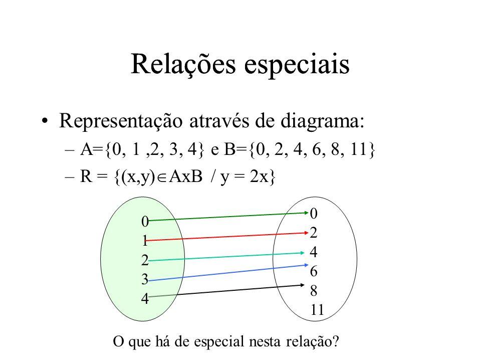 Representação através de diagrama: –A={0, 1,2, 3, 4} e B={0, 2, 4, 6, 8, 11} –R = {(x,y) AxB / y = 2x} 0123401234 Relações especiais O que há de especial nesta relação.