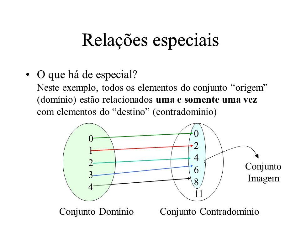O que há de especial? Neste exemplo, todos os elementos do conjunto origem (domínio) estão relacionados uma e somente uma vez com elementos do destino