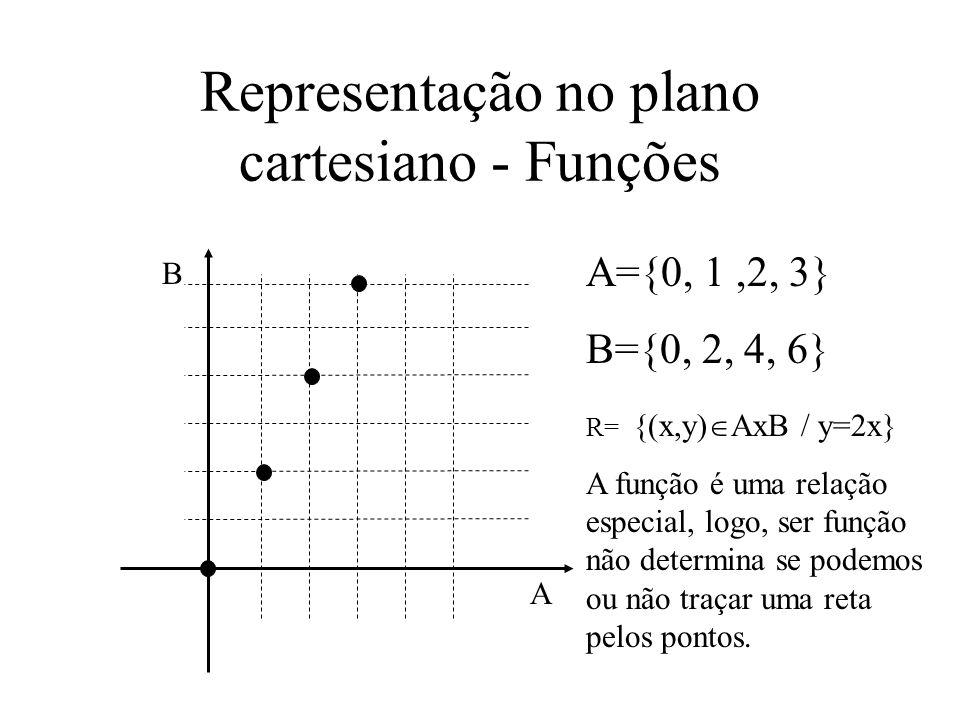 Representação no plano cartesiano - Funções A={0, 1,2, 3} B={0, 2, 4, 6} A B R= {(x,y) AxB / y=2x} A função é uma relação especial, logo, ser função não determina se podemos ou não traçar uma reta pelos pontos.