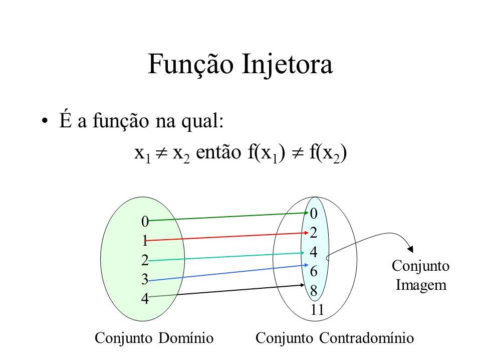 Função Injetora É a função na qual: x 1 x 2 então f(x 1 ) f(x 2 ) 0123401234 0 2 4 6 8 11 Conjunto DomínioConjunto Contradomínio Conjunto Imagem