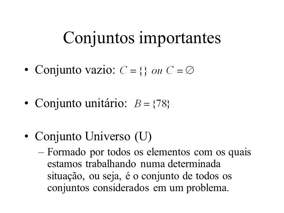 Conjuntos importantes Conjunto vazio: Conjunto unitário: Conjunto Universo (U) –Formado por todos os elementos com os quais estamos trabalhando numa determinada situação, ou seja, é o conjunto de todos os conjuntos considerados em um problema.