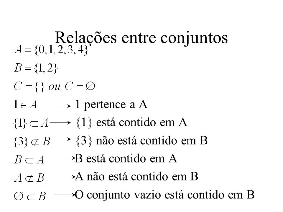 Relações entre conjuntos 1 pertence a A {1} está contido em A {3} não está contido em B B está contido em A A não está contido em B O conjunto vazio e