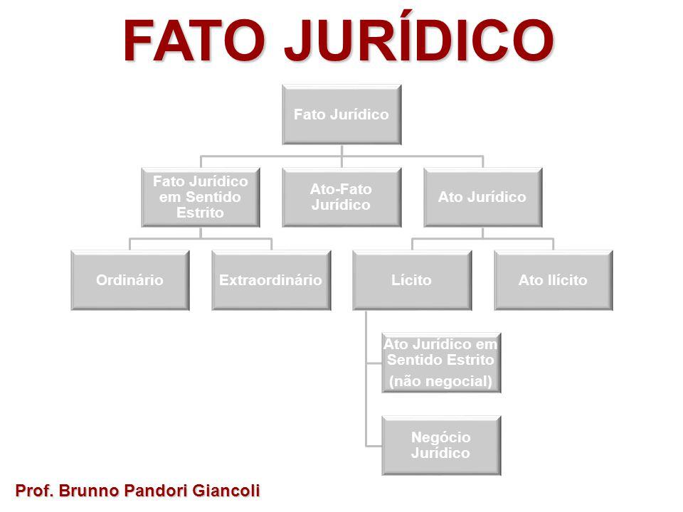 FATO JURÍDICO Prof. Brunno Pandori Giancoli Fato Jurídico Fato Jurídico em Sentido Estrito OrdinárioExtraordinário Ato-Fato Jurídico Ato Jurídico Líci