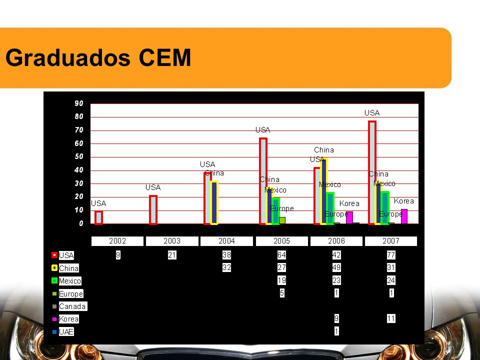 CEM China Começou em 2003.181 graduados CEM. 300 actualmente inscritos no programa.
