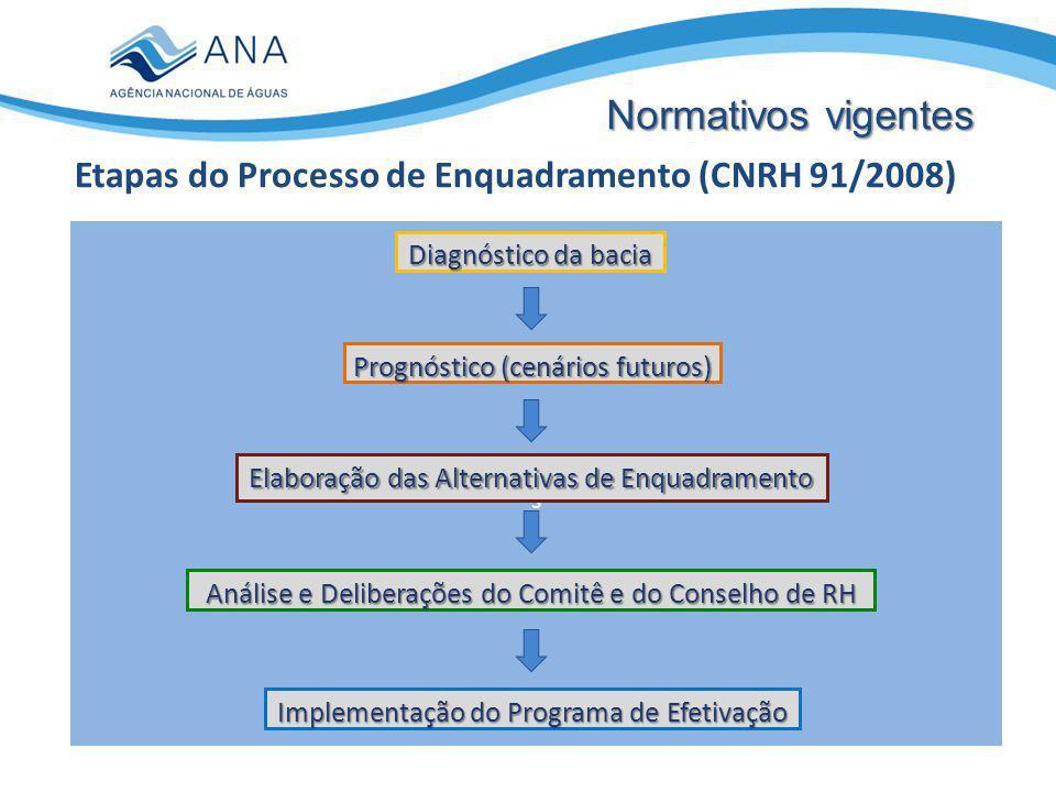 IMAGEM s Diagnóstico da bacia Prognóstico (cenários futuros) Elaboração das Alternativas de Enquadramento Análise e Deliberações do Comitê e do Conselho de RH Implementação do Programa de Efetivação Etapas do Processo de Enquadramento (CNRH 91/2008) Normativos vigentes