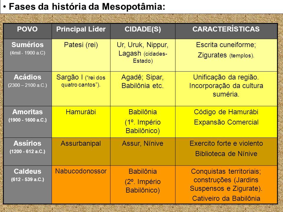 Fases da história da Mesopotâmia: POVOPrincipal LíderCIDADE(S)CARACTERÍSTICAS Sumérios (4mil - 1900 a.C) Patesi (rei)Ur, Uruk, Nippur, Lagash (cidades
