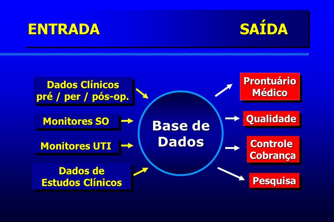 ENTRADA SAÍDA Dados Clínicos pré / per / pós-op. Monitores SO Monitores UTI Dados de Estudos Clínicos Prontuário Médico QualidadeQualidade Controle Co
