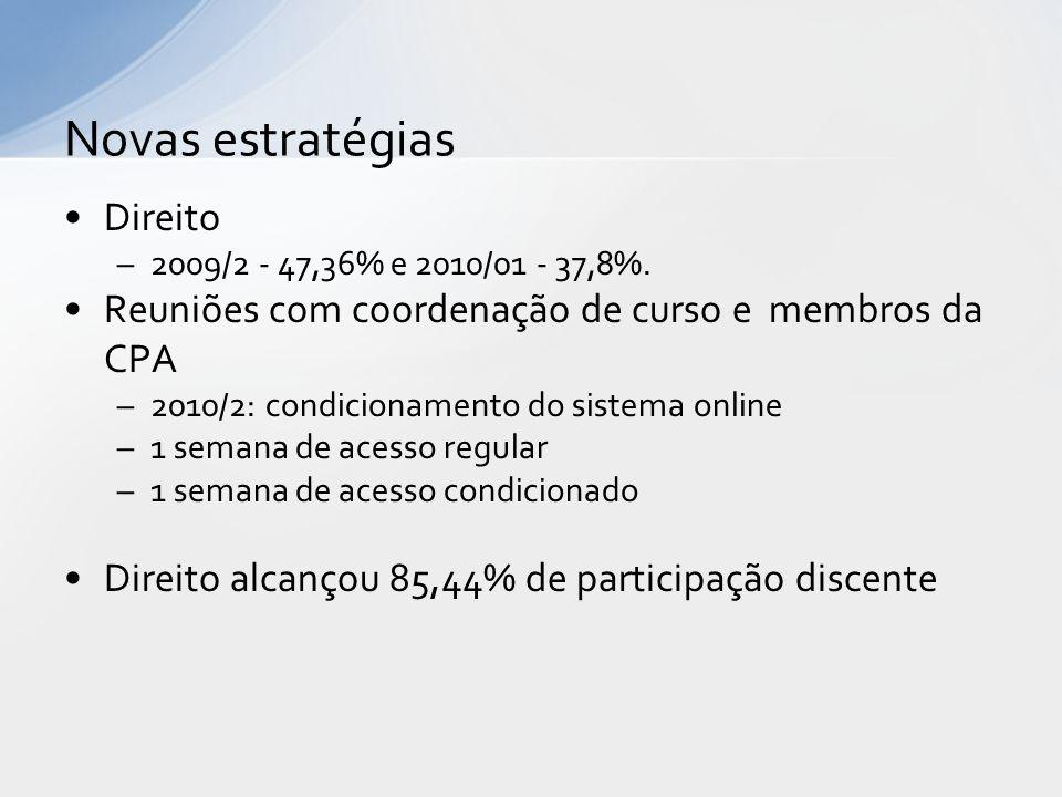 Direito –2009/2 - 47,36% e 2010/01 - 37,8%. Reuniões com coordenação de curso e membros da CPA –2010/2: condicionamento do sistema online –1 semana de