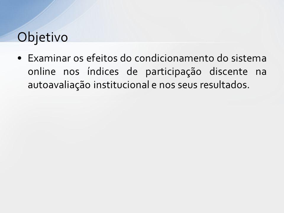 Examinar os efeitos do condicionamento do sistema online nos índices de participação discente na autoavaliação institucional e nos seus resultados. Ob