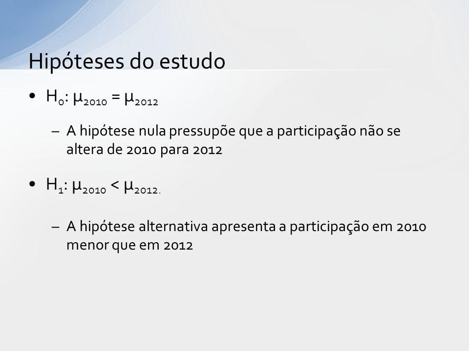 H 0 : µ 2010 = µ 2012 –A hipótese nula pressupõe que a participação não se altera de 2010 para 2012 H 1 : µ 2010 < µ 2012. –A hipótese alternativa apr