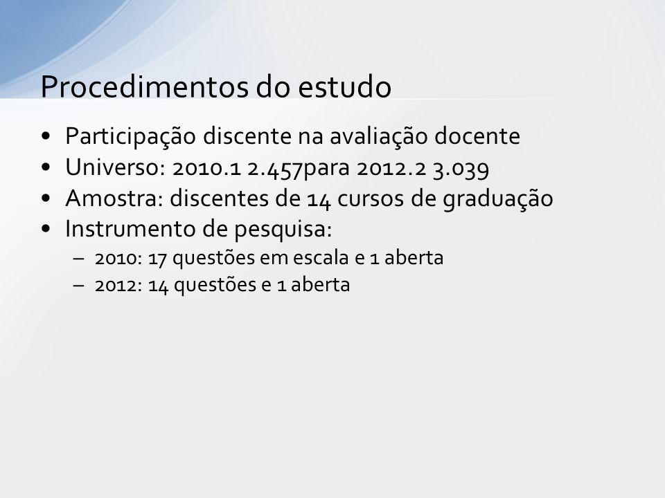 Participação discente na avaliação docente Universo: 2010.1 2.457para 2012.2 3.039 Amostra: discentes de 14 cursos de graduação Instrumento de pesquis