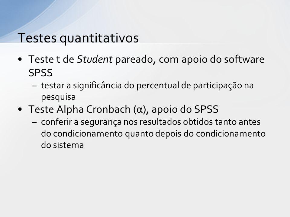 Teste t de Student pareado, com apoio do software SPSS –testar a significância do percentual de participação na pesquisa Teste Alpha Cronbach (α), apo