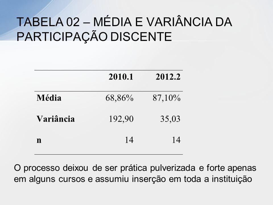 2010.12012.2 Média68,86%87,10% Variância192,9035,03 n14 TABELA 02 – MÉDIA E VARIÂNCIA DA PARTICIPAÇÃO DISCENTE Fonte: elaborado pelos autores, 2013. O