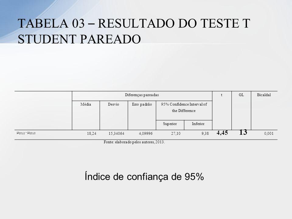 Diferenças pareadastGLBicaldal MédiaDesvioErro padrão 95% Confidence Interval of the Difference SuperiorInferior µ 2012 - µ 2010 18,2415,340644,099962