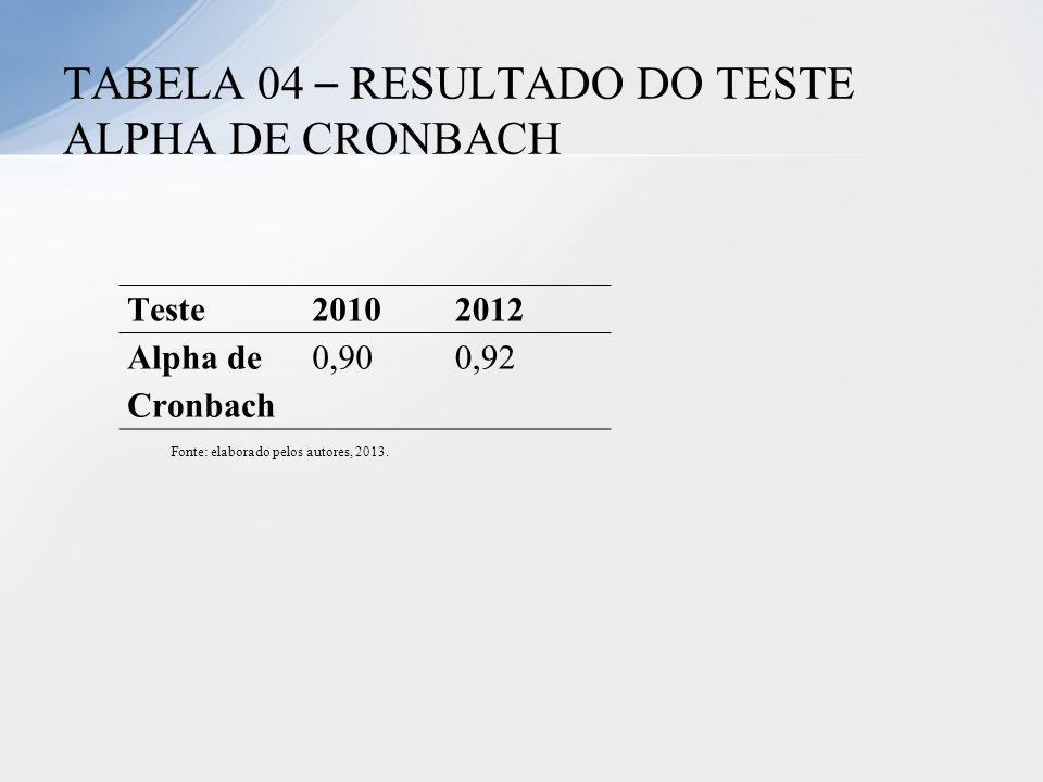 Teste20102012 Alpha de Cronbach 0,900,92 TABELA 04 – RESULTADO DO TESTE ALPHA DE CRONBACH Fonte: elaborado pelos autores, 2013.