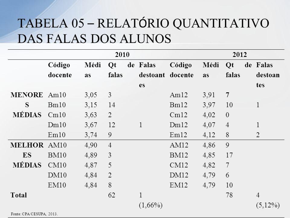 2010 2012 Código docente Médi as Qt de falas Falas destoant es Código docente Médi as Qt de falas Falas destoan tes MENORE S MÉDIAS Am103,053 Am123,91