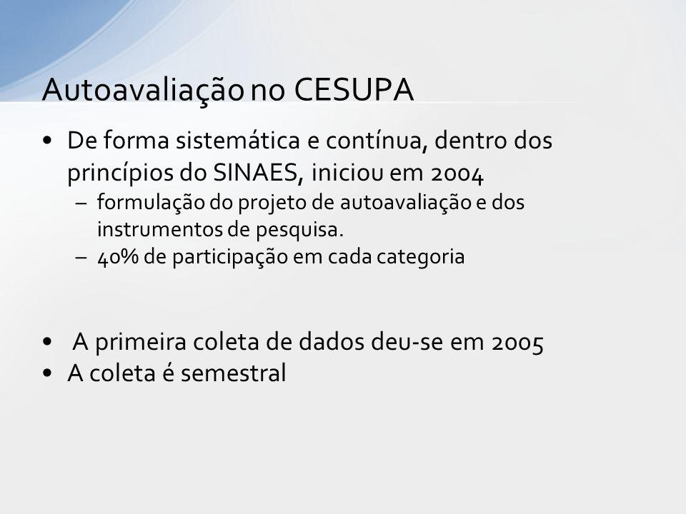 De forma sistemática e contínua, dentro dos princípios do SINAES, iniciou em 2004 –formulação do projeto de autoavaliação e dos instrumentos de pesqui