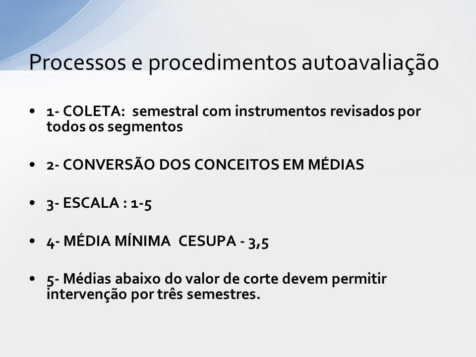 Processos e procedimentos autoavaliação 1- COLETA: semestral com instrumentos revisados por todos os segmentos 2- CONVERSÃO DOS CONCEITOS EM MÉDIAS 3-