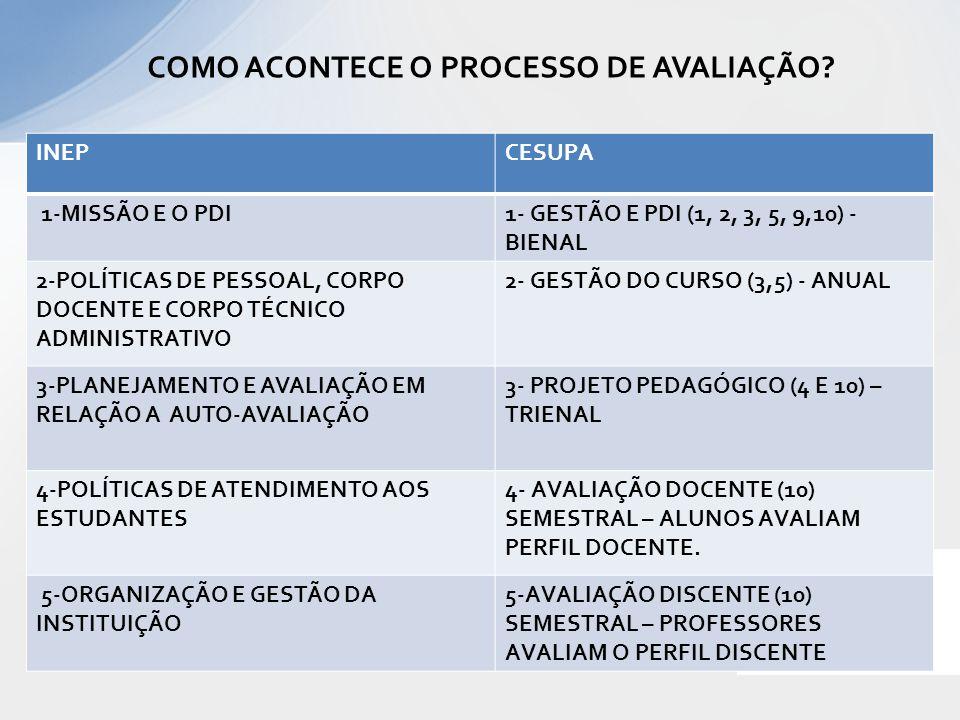 COMO ACONTECE O PROCESSO DE AVALIAÇÃO? INEPCESUPA 1-MISSÃO E O PDI1- GESTÃO E PDI (1, 2, 3, 5, 9,10) - BIENAL 2-POLÍTICAS DE PESSOAL, CORPO DOCENTE E