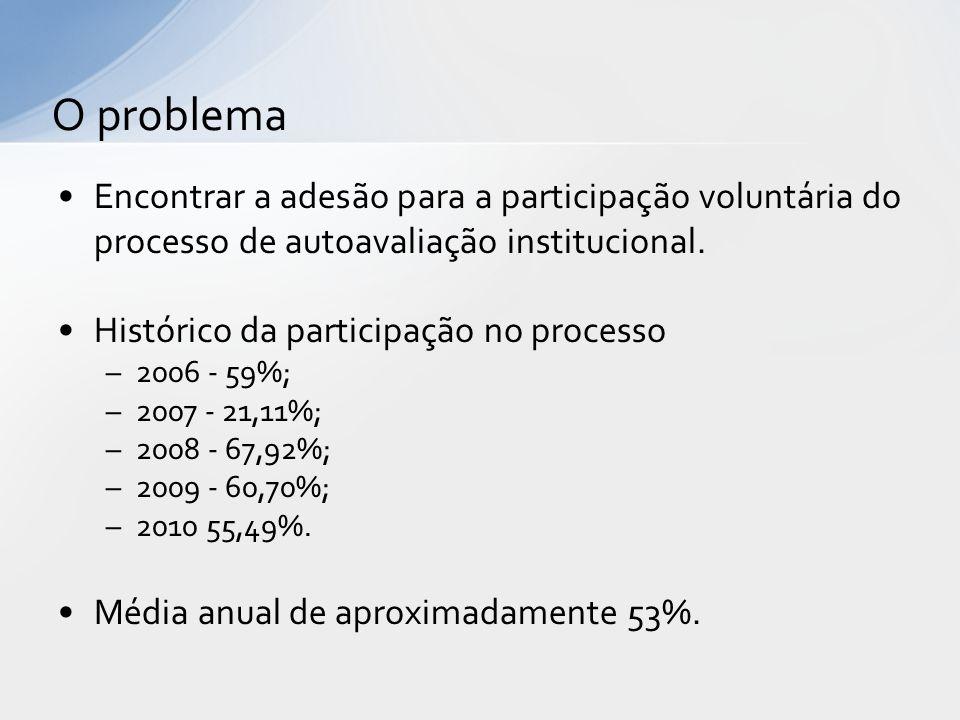 Ano20062007/20082009.12010.12011.12012.2 Alunos matriculados3333421343254.42038663.437 Participação voluntária1836269124082.457---459 Participação voluntária (%) 58%63,87%55,68%55,59%---13,35% Participação condicionada --- 35923.039 Participação condicionada (%) --- 92,91%88,42% TABELA 01 – PARTICIPA Ç ÃO NA AUTOAVALIA Ç ÃO Fonte: CPA/CESUPA, 2013.