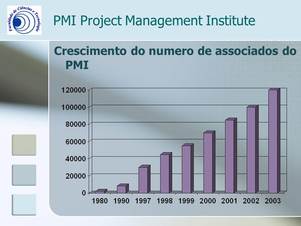 PMI Project Management Institute Crescimento do numero de associados do PMI