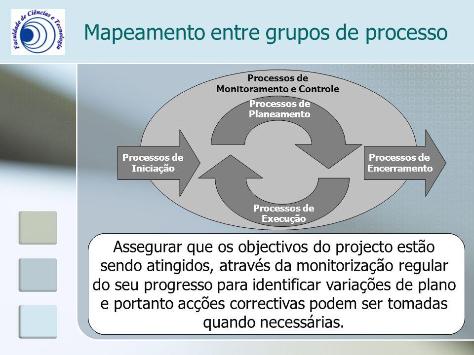 Processos de Monitoramento e Controle Mapeamento entre grupos de processo Processos de Iniciação Processos de Encerramento Processos de Planeamento Pr