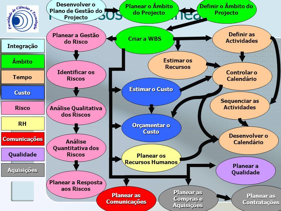 Processos de Planeamento Integração Âmbito Comunicações RH Risco Qualidade Tempo Custo Aquisições Desenvolver o Plano de Gestão do Projecto Planear o Âmbito do Projecto Definir o Âmbito do Projecto Criar a WBS Controlar o Calendário Desenvolver o Calendário Estimar os Recursos Definir as Actividades Sequenciar as Actividades Estimar o Custo Orçamentar o Custo Planear os Recursos Humanos Planear a Gestão do Risco Análise Qualitativa dos Riscos Análise Quantitativa dos Riscos Planear a Resposta aos Riscos Planear a Qualidade Planear as Comunicações Planear as Compras e Aquisições Planear as Contratações Identificar os Riscos