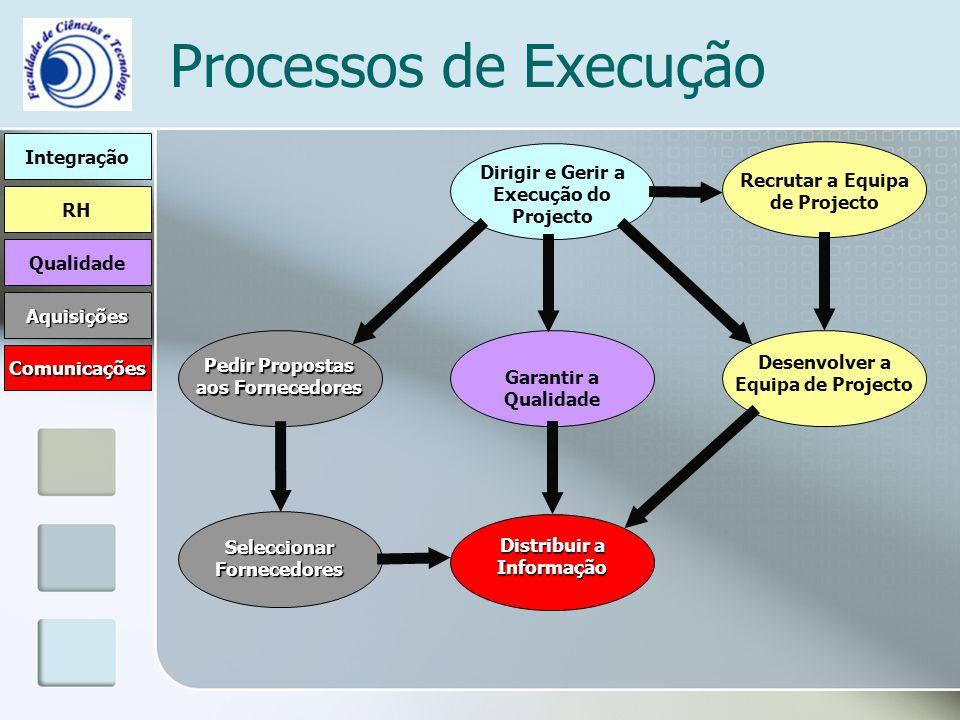 Processos de Execução Integração Comunicações RH Qualidade Aquisições Dirigir e Gerir a Execução do Projecto Garantir a Qualidade Recrutar a Equipa de Projecto Desenvolver a Equipa de Projecto Pedir Propostas aos Fornecedores Seleccionar Fornecedores Distribuir a Informação
