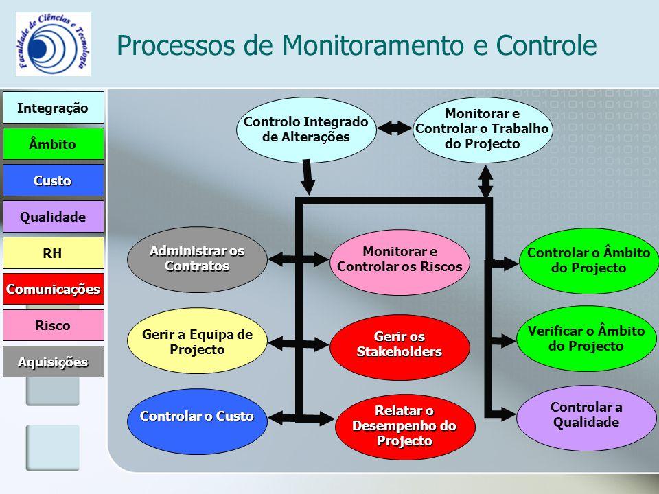 Processos de Monitoramento e Controle Integração Âmbito Comunicações RH Risco Qualidade Custo Aquisições Controlo Integrado de Alterações Monitorar e