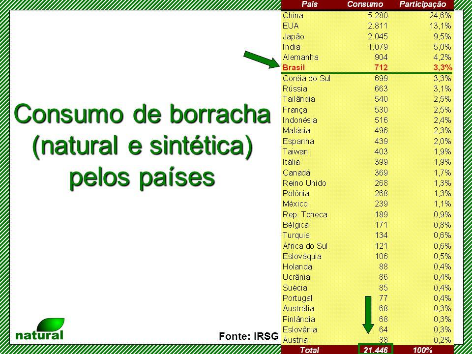 Evolução do consumo de borracha (natural e sintética) no Brasil Fonte: IRSG