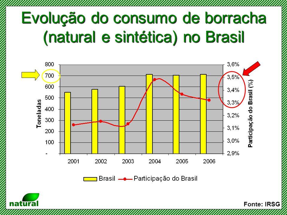 Taxa de crescimento do consumo de borracha natural no Brasil Fonte: IRSG De 700 para 1.100