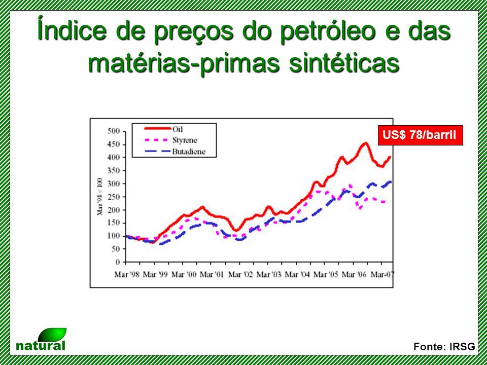 Preços internacionais das borrachas natural e sintética Fonte: IRSG TSR20 = borracha natural beneficiada de origem tailandesa SBR = borracha sintética