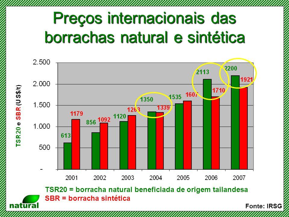 Relação entre os preços das borrachas natural e sintética Fonte: IRSG Os preços da borracha natural estão 15% superiores aos da sintética equivalente....mas estavam praticamente a metade dos preços da sintética em 2001