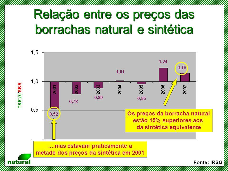 Produção e consumo de borracha natural no mundo Fonte: IRSG Apesar da pequena folga na oferta de borracha natural, os preços não dão sinais concretos de que devem recuar significativamente
