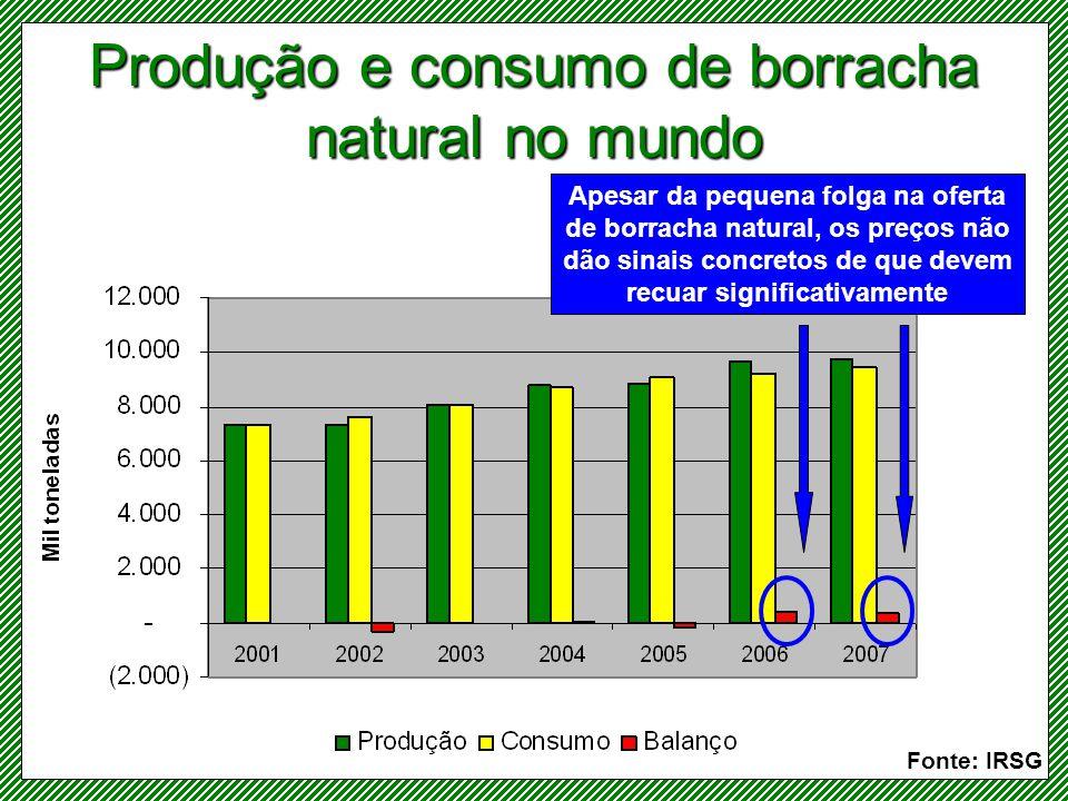 Produção de borracha sintética pelos países Fonte: IRSG