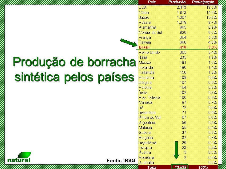Produção de borracha natural pelos países Fonte: IRSG